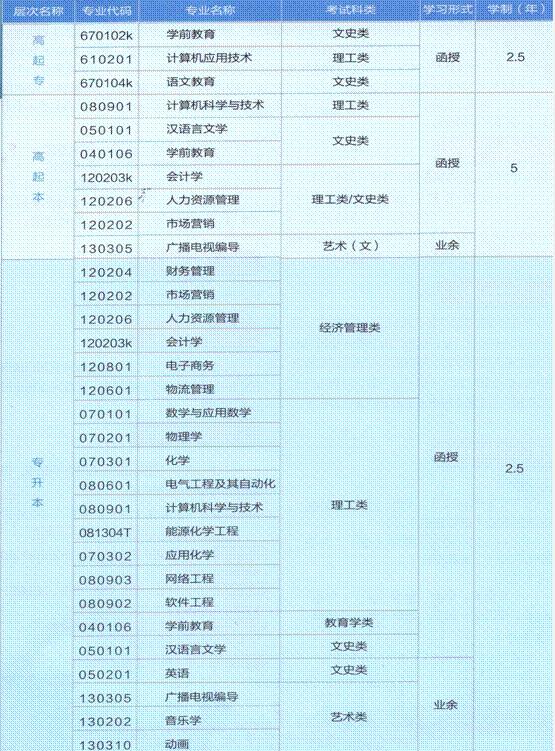 2020年渭南师范学院成人高等教育招生简章