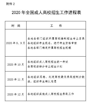 教育部办公厅关于做好2020年全国成人高校招生工作的通知